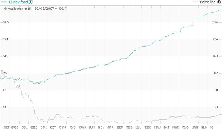 Grafik sa prikazom performansi dobrovoljnog penzionog fonda Dunav