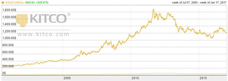 Grafik - kretanje cene zlata u periodu 2000 - 2016